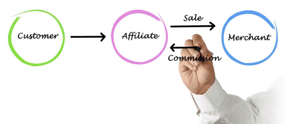 EzDigital Making money by Affiliate Marketing or Google Adsense _3